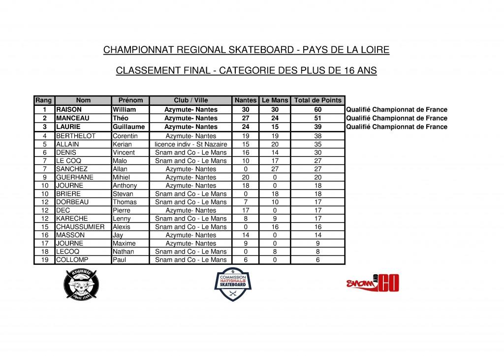 listing championnat regionalplus16.xls-1